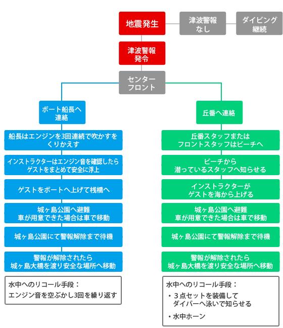 城ヶ島ダイビングセンター:地震・津波対策フローチャート